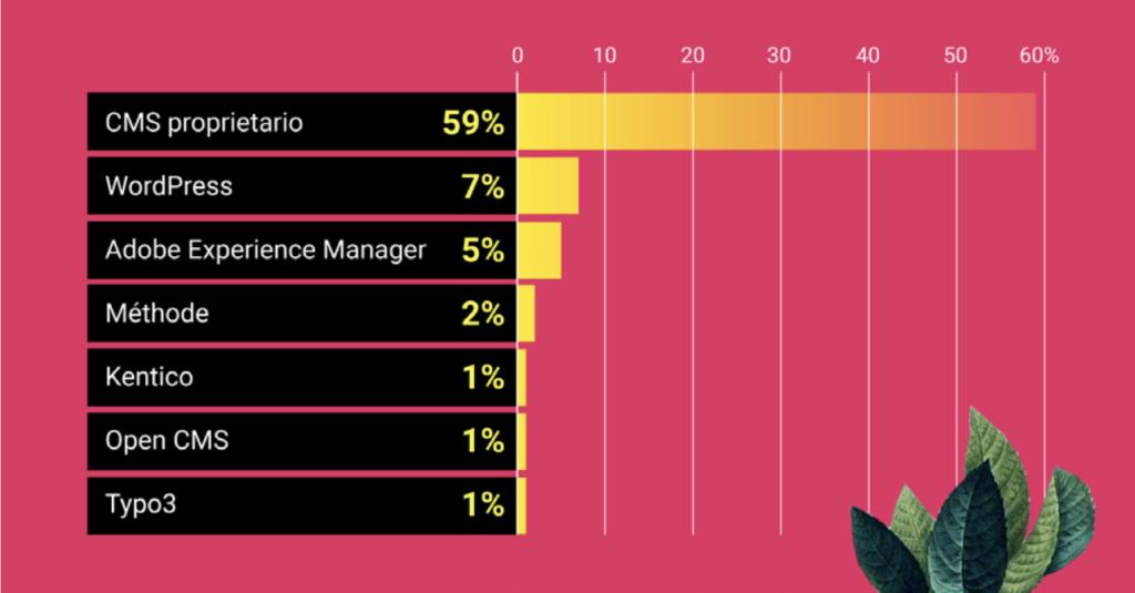 Classifica dei CSM più utilizzati dai siti top 100 @SEMrush