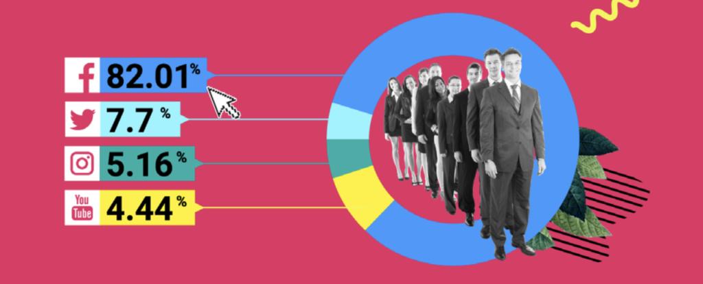 I social dai quali arriva più traffico sui siti top 100 @SEMrush