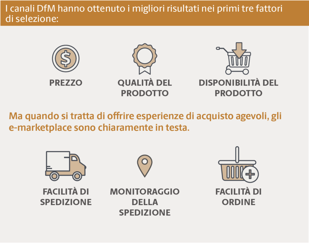 Acquisto diretto dal produttore o eMarketplace? @Ups Industrial Buying Dynamics 2019