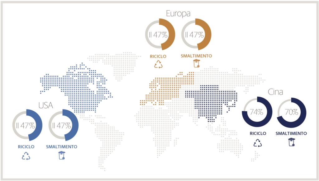 Sostenibilità e riciclo: il peso nelle scelte d'acquisto @Ups Industrial Buying Dynamics 2019