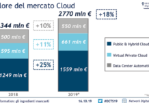 Il valore del mercato Cloud - Osservatorio Cloud Transformation della School of Management del Politecnico di Milano