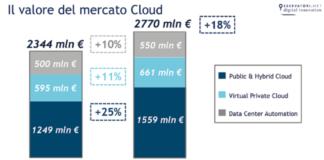 Il valore del mercato Cloud - Osservatorio Cloud Transformation della School of Management del Politecnico di Milano