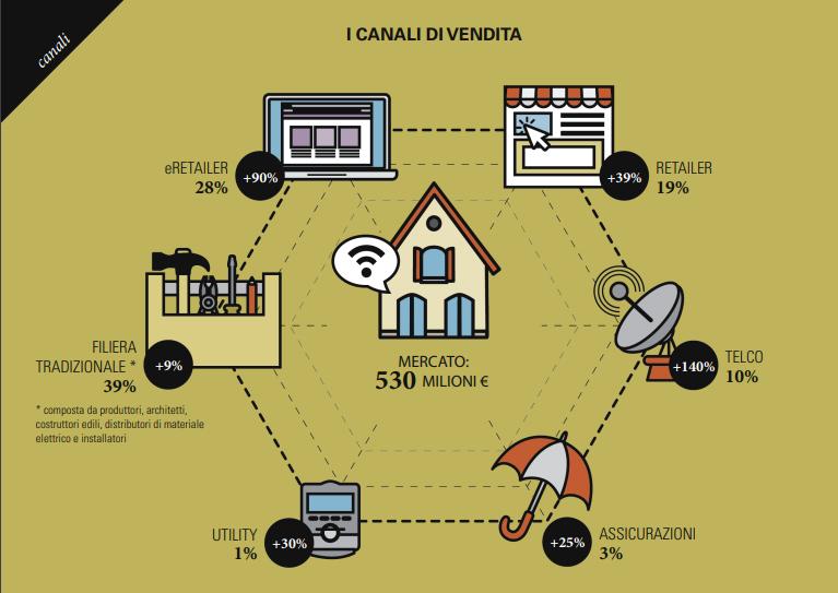 Canali di vendita Smart Home