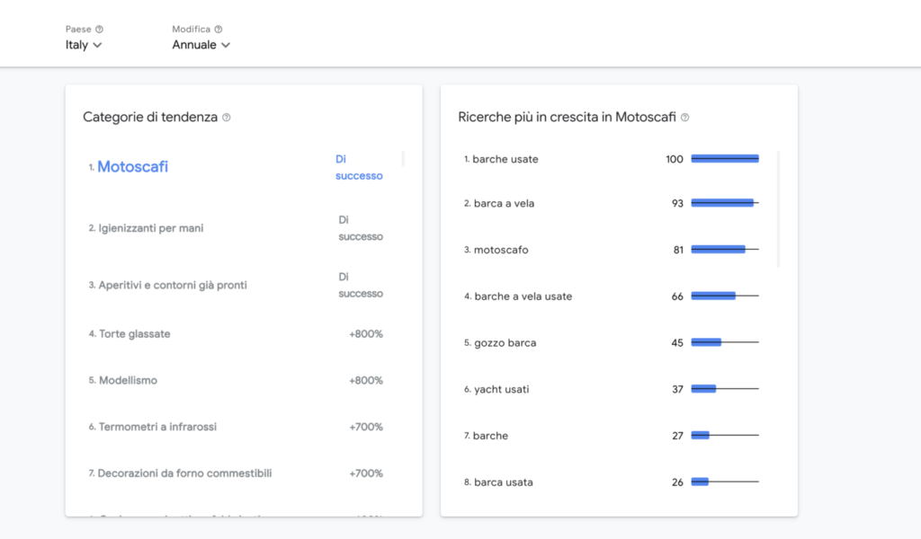 Google Categorie retail