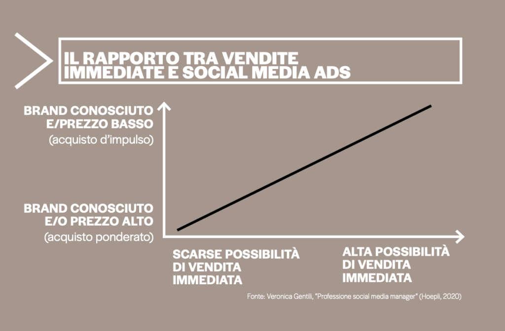 grafico1_intervista_Gentili_Social_markup_296