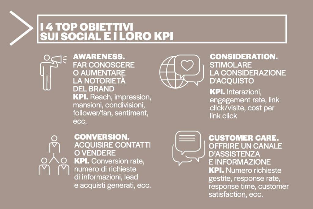grafico3_intervista_Gentili_Social_markup_296