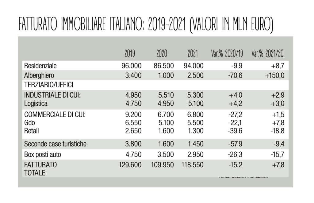 grafico_fatturato_immobiliare_italiano_2019-2020