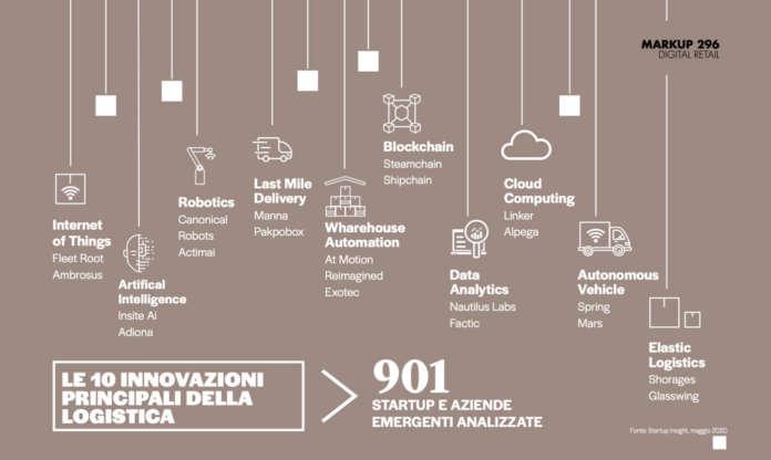 StartUp insights 2020